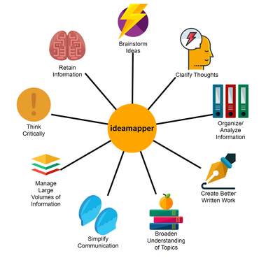 ideamapper Multi-User Subscription License | Critical Thinking