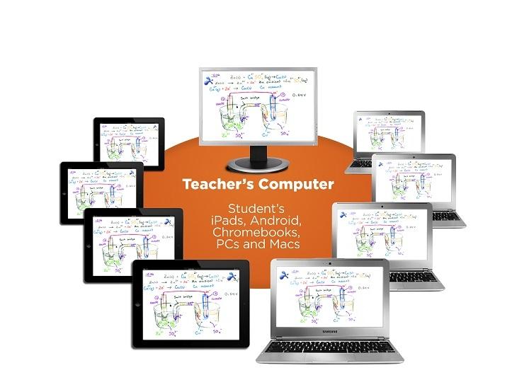Splashtop Classroom | Splashtop, Inc