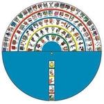 Image Wheel of Language